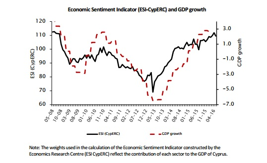 Economic Sentiment in Cyprus declined in May